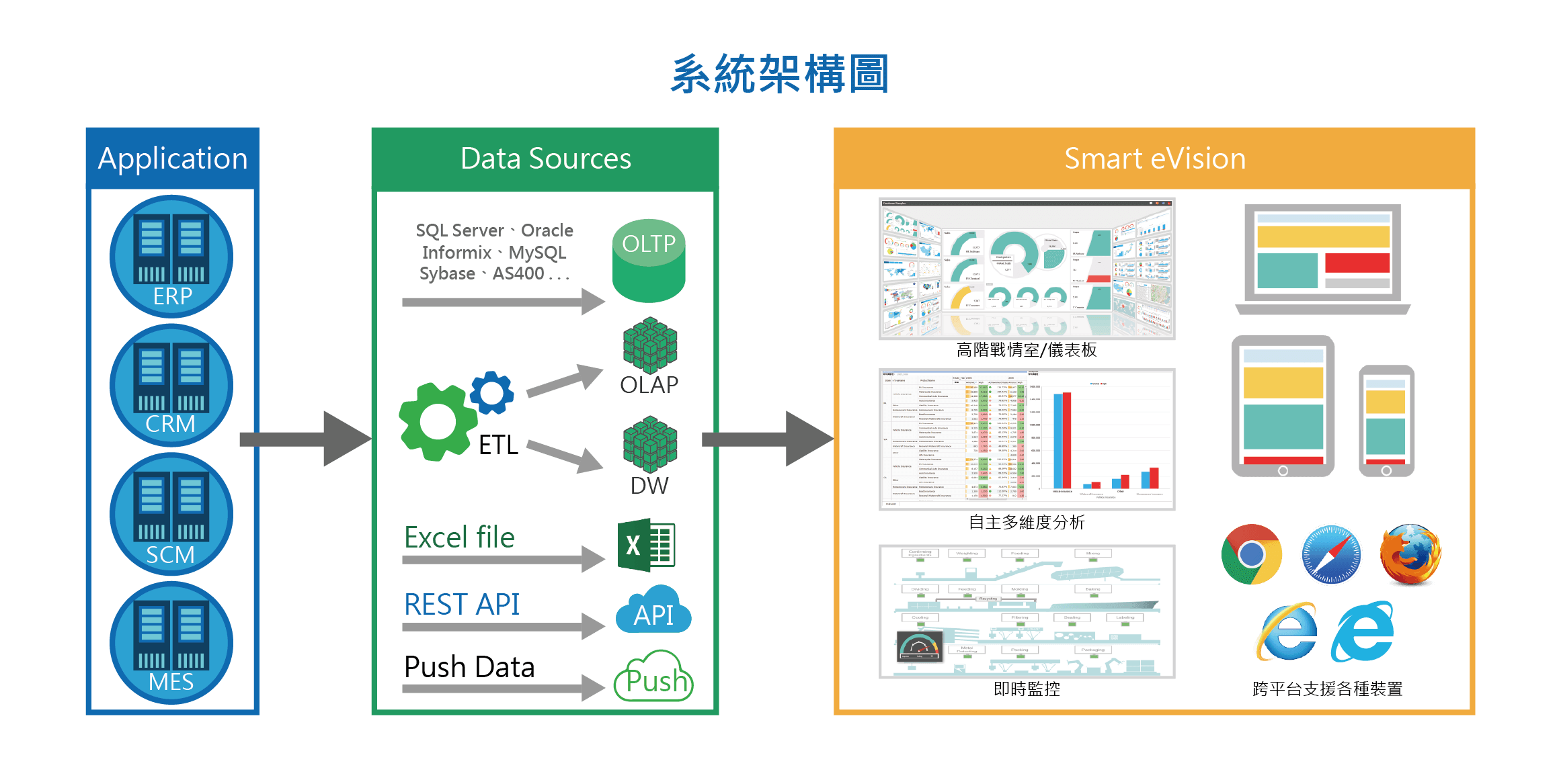 系統架構圖,erp,crm,scm,mes,Data Sources